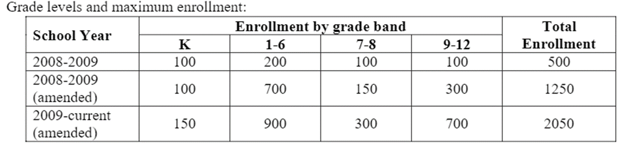 Enrollment by grade band